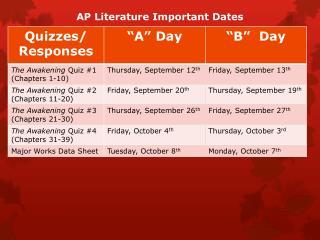AP Literature Important Dates