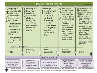 SPC Discernment Timeline