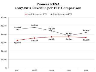 Pioneer RESA 2007-2011 Revenue per FTE Comparison