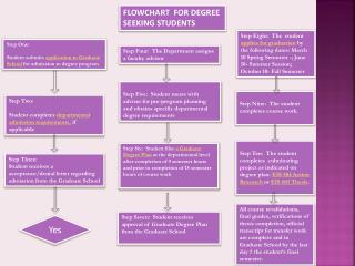 FLOWCHART  FOR DEGREE SEEKING STUDENTS