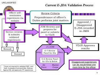 Current E-JDA Validation Process