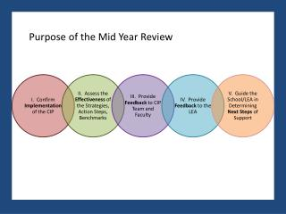 Purpose of the Mid Year Review