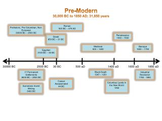 Pre- Modern 30,000 BC to 1850 AD; 31,850 years