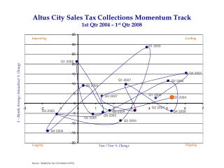 Altus City Sales Tax Collections Momentum Track