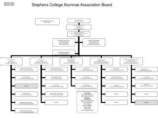 Stephens College Alumnae Association Board
