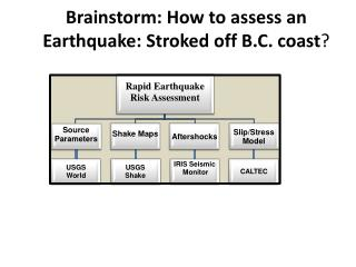 Brainstorm: How to assess an  Earthquake: Stroked off B.C. coast ?