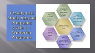 Faculty-Led  Study Abroad Programs Cycle 1 – Winterim  Programs