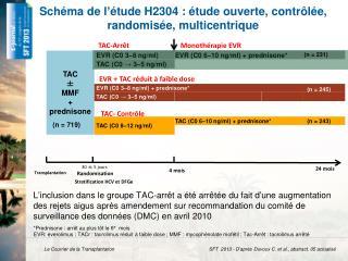 Schéma de l'étude H2304 : étude ouverte, contrôlée, randomisée, multicentrique