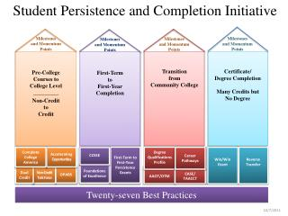 Student Persistence and Completion Initiative