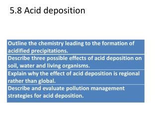 5.8 Acid deposition