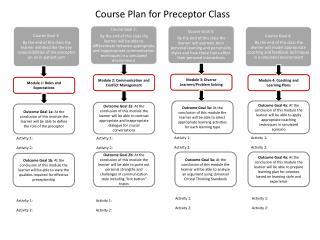 Course Plan for Preceptor Class