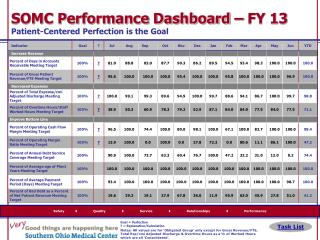 SOMC Performance Dashboard – FY 13  Patient-Centered Perfection is the Goal