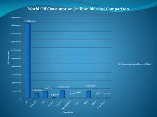 World Oil Consumption Comparison