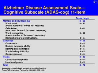 Alzheimer Disease Assessment Scale Cognitive Subscale ADAS-cog 11-Item