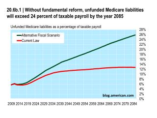 Unfunded Medicare liabilities as a percentage of taxable payroll