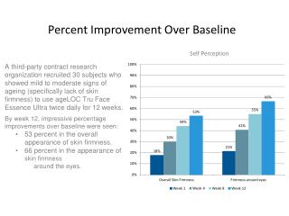 Percent Improvement Over Baseline