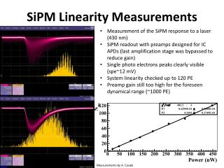 SiPM  Linearity Measurements