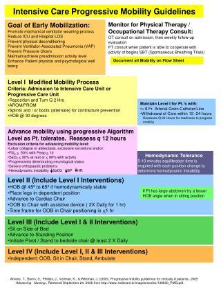 Intensive Care Progressive Mobility Guidelines