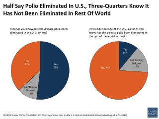 Half Say Polio Eliminated In U.S., Three-Quarters Know It Has Not Been Eliminated In Rest Of World