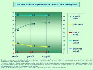 Curva dei risultati  apprenditivi a.s.  2004 – 2005 classi prime