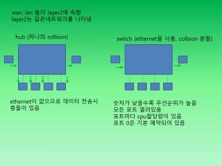 wan,  lan 둘다 layer2 에 속함 layer2 는 같은네트워크를 나타냄