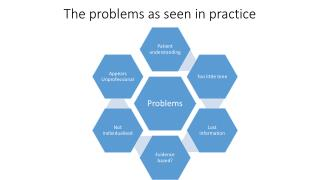 The problems as seen in practice