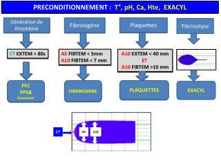PRECONDITIONNEMENT :   T°, pH, Ca,  Hte ,  EXACYL