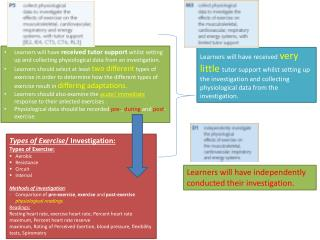 Types of  Exercise / Investigation: Types of Exercise: A erobic R esistance  C ircuit I nterval