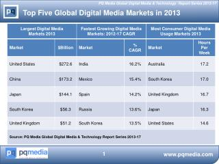 Top Five Global Digital Media Markets in 2013