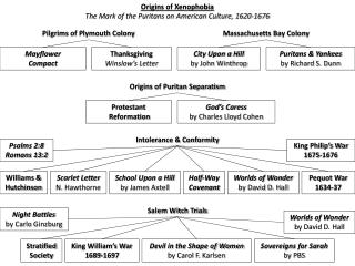 Origins of Xenophobia The Mark of the Puritans on American Culture, 1620-1676