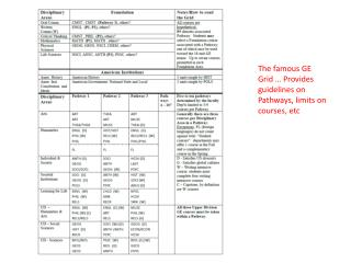 The famous GE Grid … Provides guidelines on Pathways, limits on courses, etc