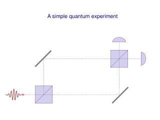 A simple quantum experiment