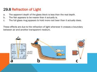The apparent depth of the glass block is less than the real depth.