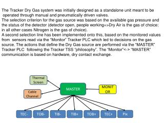The Tracker Dry Gas system was initially designed as a standalone unit meant to  be