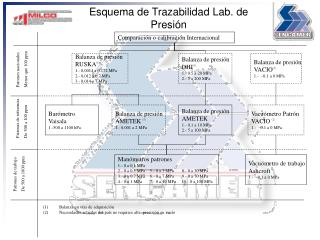 Esquema de Trazabilidad Lab. de Presi n