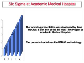 Six Sigma at Academic Medical Hospital
