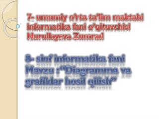 """8-  sinf informatika fani Mavzu : """" Diagramma  va  grafiklar hosil qilish """""""