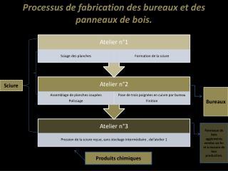 Processus de fabrication des bureaux et des panneaux de bois.