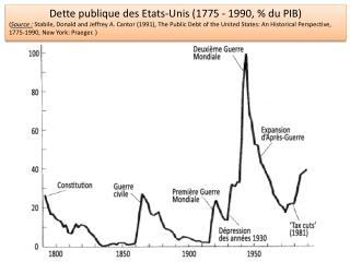 Dette publique des Etats-Unis  ( 1775 - 1990 , % du PIB)