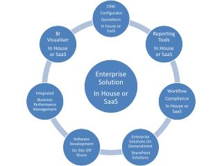 RAMCO ERP Enterprise Solutions On Demand