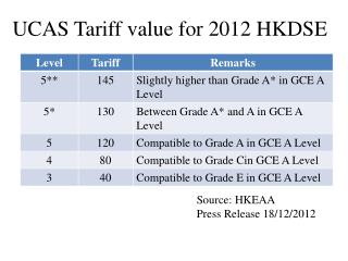 UCAS Tariff value for 2012 HKDSE