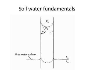 Soil water fundamentals
