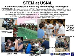 STEM at USNA