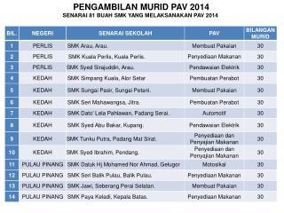 PENGAMBILAN  MURID  PAV 2014 SENARAI 81 BUAH SMK YANG MELAKSANAKAN PAV 2014