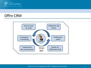 Offre CRM