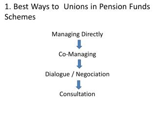 1.  Best Ways  to   Unions  in  Pension Funds Schemes