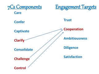 Trust Cooperation Ambitiousness Diligence Satisfaction