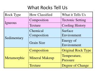 What Rocks Tell Us