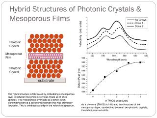 Hybrid Structures of Photonic Crystals &  Mesoporous Films