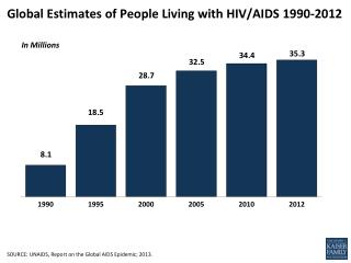 Global Estimates of People Living with HIV/AIDS  1990-2012